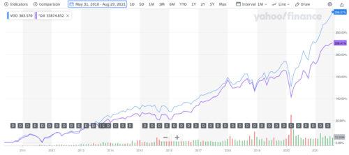 VOOの過去10年の株価チャート